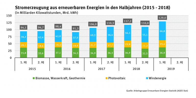Grafik zur Stromerzeugung aus erneuerbaren Energien in den Halbjahren 2015-2018