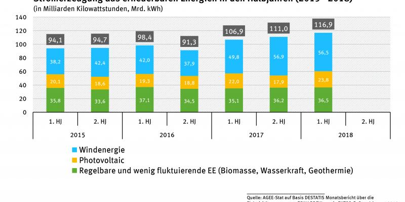 Stromerzeugung aus erneuerbaren Energien in den Halbjahren (2015-2018)