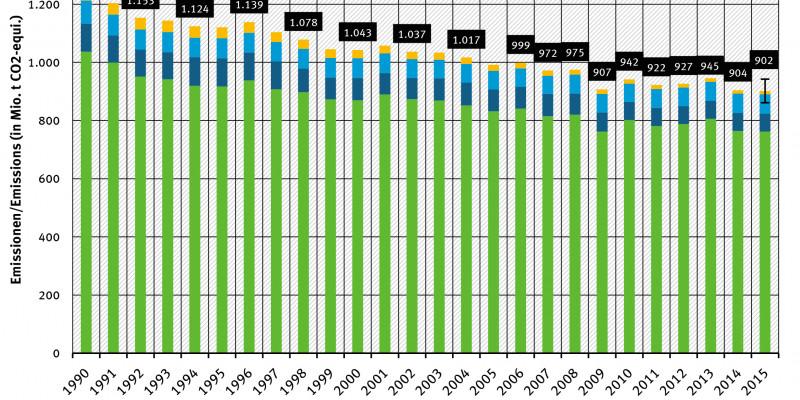 Jährliche THG-Emissionen in Deutschland 2015