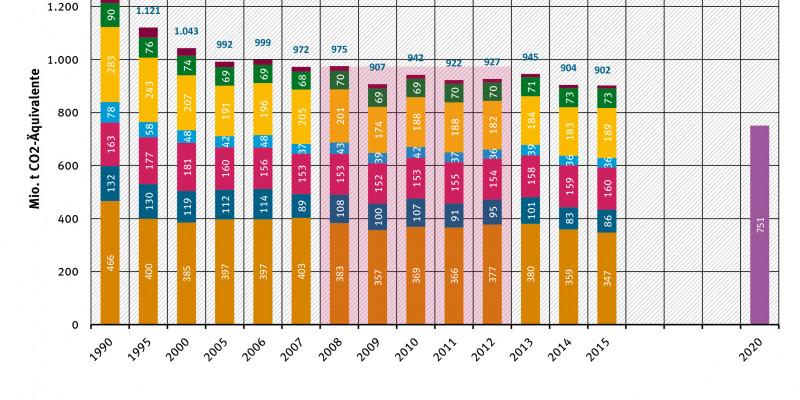 Entwicklung der THG-Emissionen in Deutschland nach Sektoren