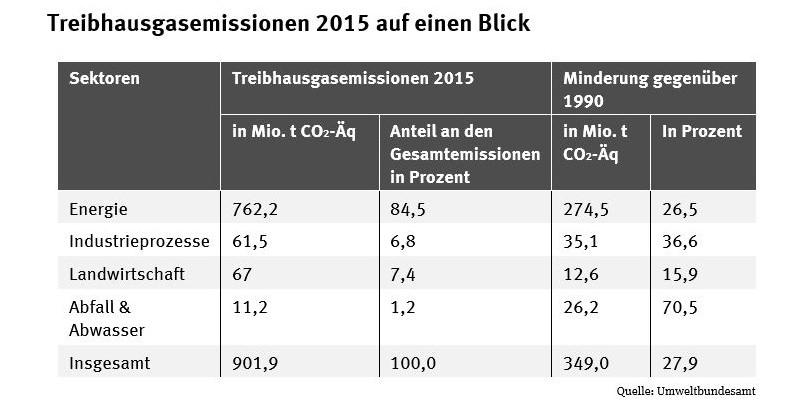 Tabelle der THG-Emissionen 2015