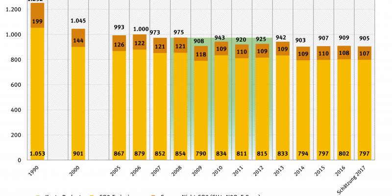 Balkengrafik der THG-Emissionen nach Jahren