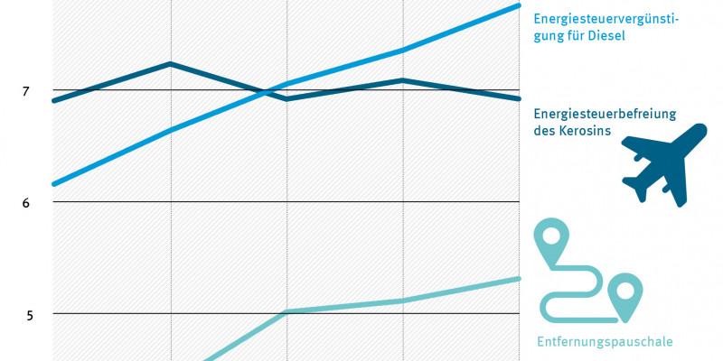 Grafik für die Entwicklung der Energiesteuervergünstigungen für Diesel, Energiesteuerbefreiungen für Kerosin und die Entfernungspauschale