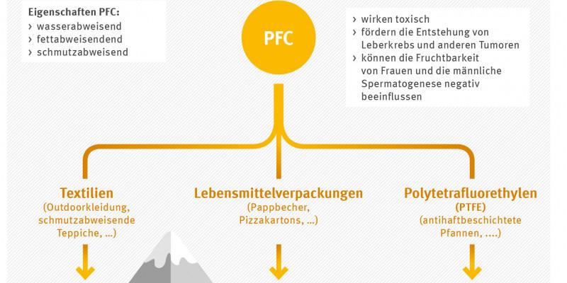 Grafik wo PFC überall zu finden ist. Zum Beispiel in Textilien und Lebensmittelverpackungen. So gelangt PFC in die Böden, die Flüsse, die Meere und die Nahrungskette bis auf unseren Teller.