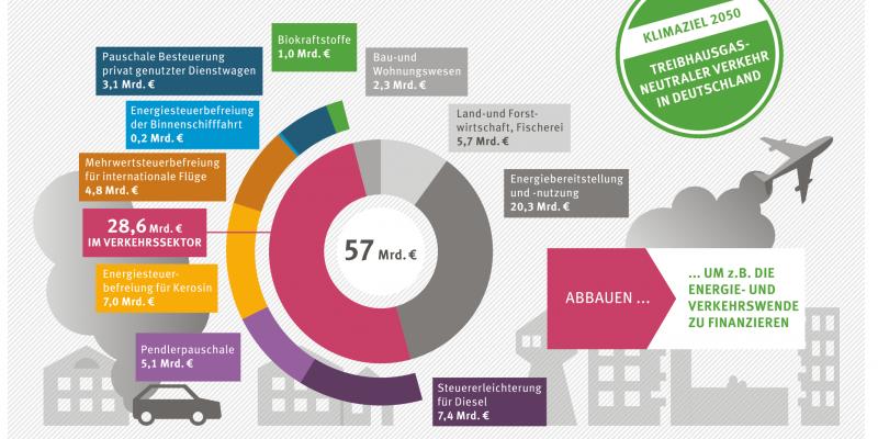 Umweltschädliche Subventionen in Deutschland