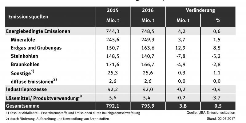 Eine Tabelle mit Zahlen, die eine erste Schätzung der CO2-Werte für das Jahr 2016 zeigt