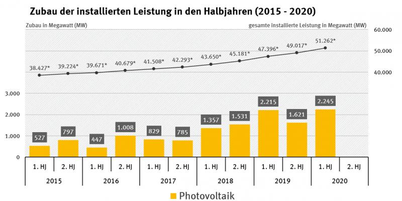 Zubau der installierten Leistung in den Halbjahren 2015-2020_Photovoltaik