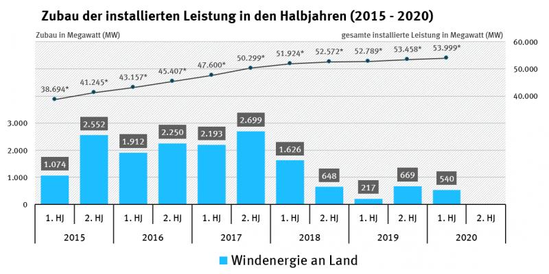 Zubau der installierten Leistung in den Halbjahren 2015-2020_Windenergie an Land