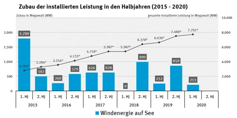 Zubau der installierten Leistung in den Halbjahren 2015-2020_Windenergie auf See