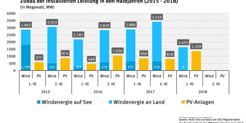 Zubau der installierten Leistung in den Halbjahren (2015 -2018)