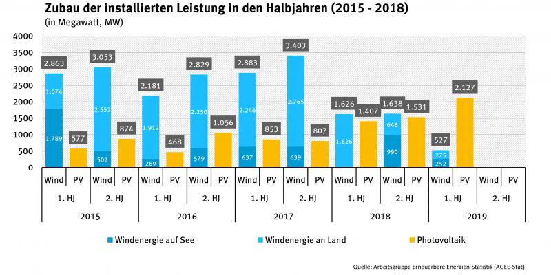 Grafik über den Zubau der installierten leistungen in den Halbjahren 2015-2018
