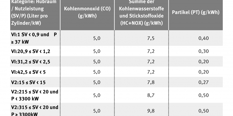 Tabelle zu Schadstoffgrenzwerten für Binnenschiffmotoren nach EU-Richtlinie 2004/26/EG