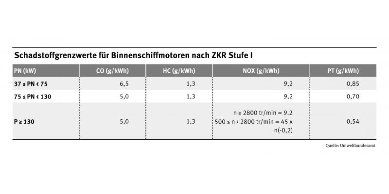 Tabelle zu Schadstoffgrenzwerten von Binnenschiffmotoren nach ZRK-Stufe I