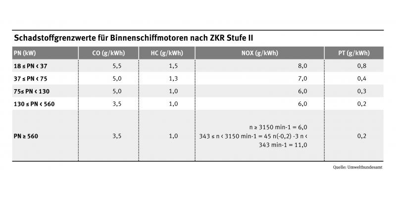Tabelle Schadstoffrenzwerte für Binnenschiffmotoren nach ZRK-Stufe II