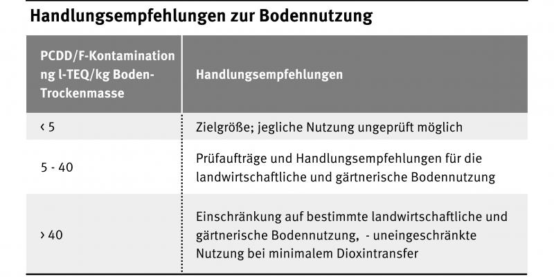 Handlungsempfehlung zur Bodennutzung. Je nach Stärke der PCDD/F-Kontamination werden unterschiedliche Handlungsempfehlungen ausgesprochen.