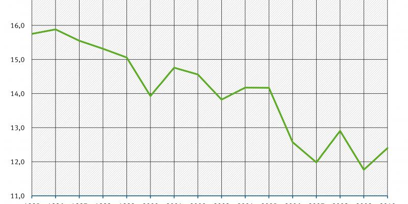 Eine Grafik zeigt die Entwicklungd es Primärenergieverbrauchs bei der Herstellung von Nichteisenmetallen von 1995 bis 2010. Er sinkt.