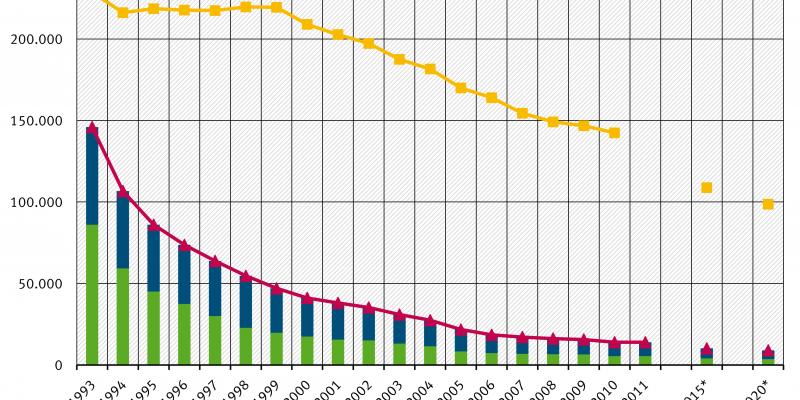Minderung der VOC-Emissionen in einem Diagramm erklärt