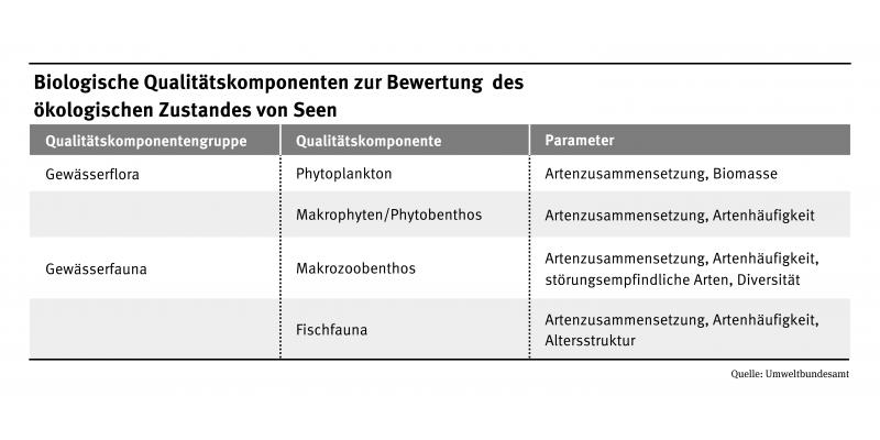 Die Biologischen Qualitätskomponenten zur Bewertung des ökologischen Zustandes von Seen wird tabellarisch dargestellt.