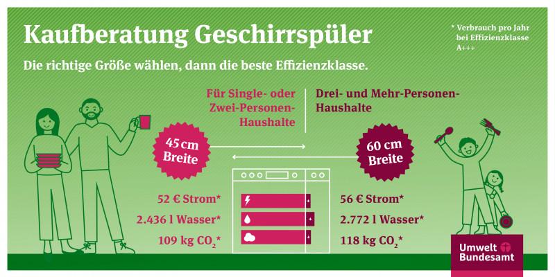 Beim Kauf von einem Geschirrspüler: erst die Größe wählen und dann die Energieeffizienzklasse