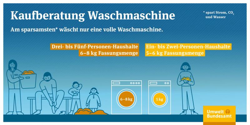 Am sparsamsten wächst eine volle Waschmaschine