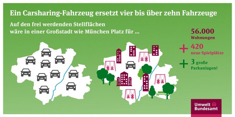 Carsharing nimmt Platz für Grünflächen