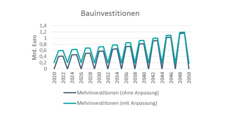 Die Bauinvestitionen werden sich von 2020 bis 2050 verdoppelt
