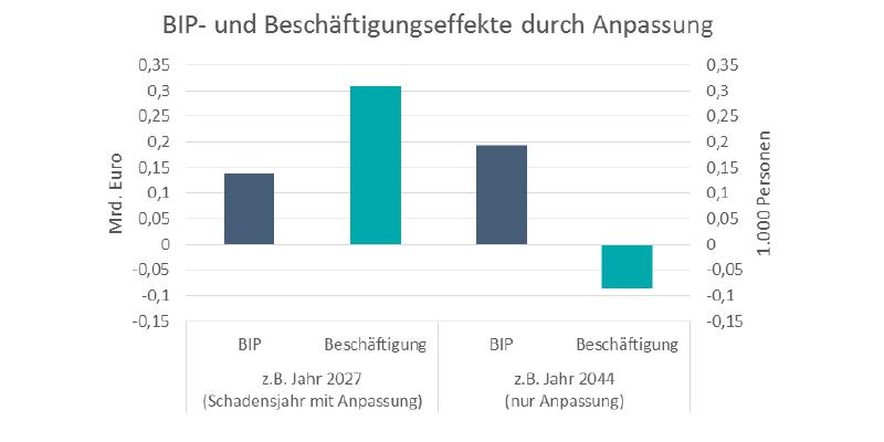 BIP und Beschäftigung werden positiv von der Anpassung beeinflusst.