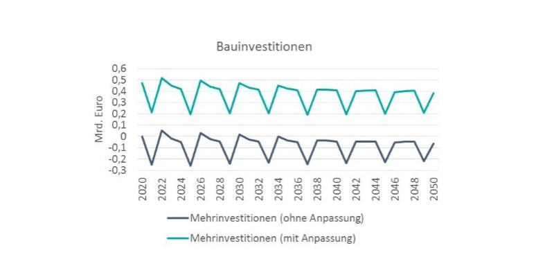 Geringe Defensivausgaben verursachen eine geringere Produktion und einen Rückgang der Bauinvestitionen