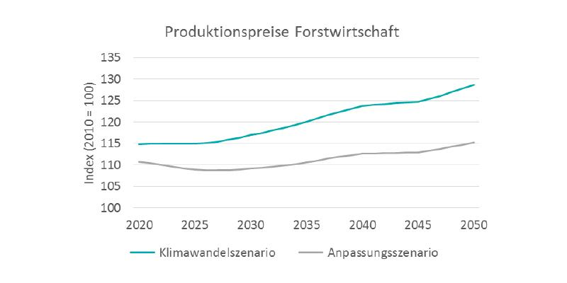 Produktionspreise steigen im Anpassungsszenario weniger stark an.