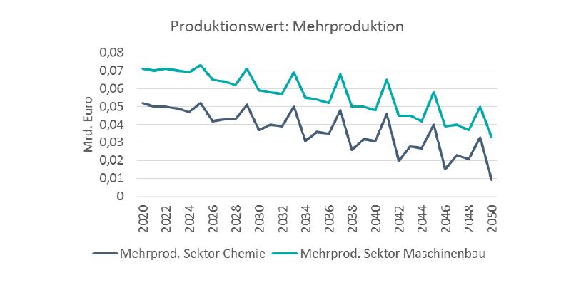 In den Sektoren Chemie und Maschinenbau wird die Mehrproduktion sinken.
