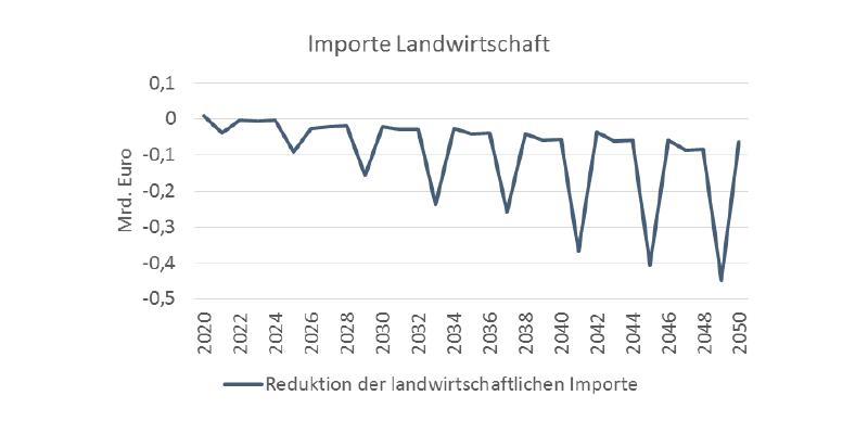 Landwirtschaftliche Importe können durch effiziente Bewässerungssysteme reduziert werden