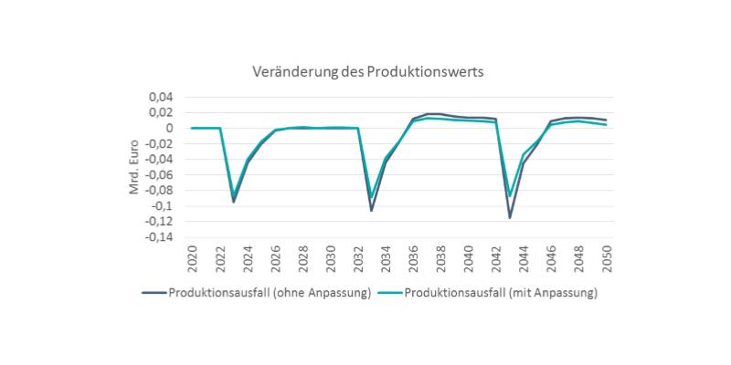 Finanzielle Schäden durch Produktionsausfall reduzieren sich mit der Maßnahme.
