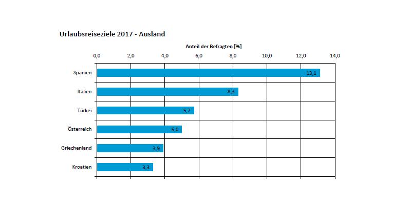 Urlaubsreiseziele der Deutschen im Ausland im Jahr 2017