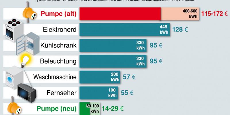 Während eine alte Heizungspumpe rund 140 Euro Strom pro Jahr kostet, begnügen sich Hocheffizienzpumpen mit 20 Euro pro Jahr.