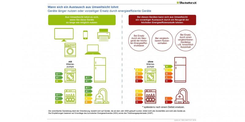 Grafik, die zeigt, wann ein Austausch von Haushaltsgroßgeräten aus Umweltsicht sinnvoll ist.