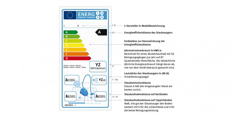 Grafik zu EU - Energielabel Staubsauger (Überblick)