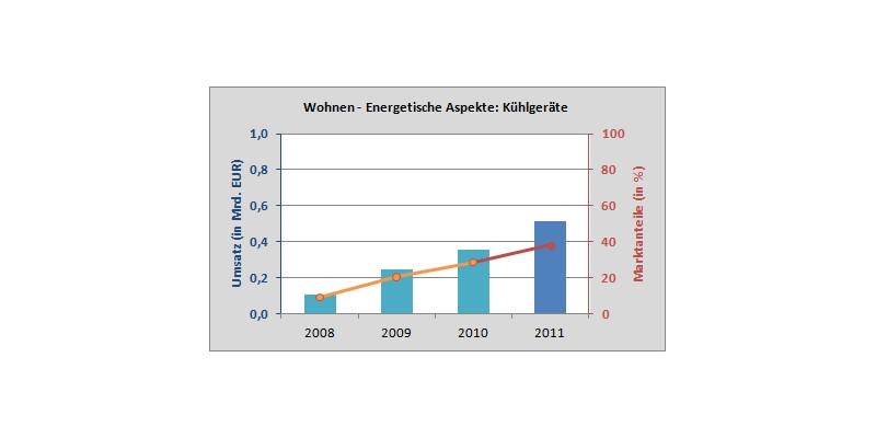 Die Grafik zeigt die Entwicklung der Marktanteile energieeffizienter Kühlgeräte von 2008-2011.
