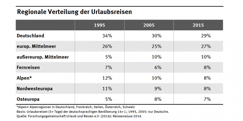 Tabelle mit der regionalen Verteilung der Urlaubsreisen von 1995-2015
