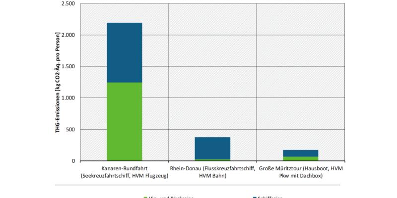 Die Graphik zeigt THG-Emissionen von Reisen mit unterschiedlichen Schiffs- und Bootsklassen. Eine Kanaren-Rundfahrt emittiert über 2.000kg CO2-Äquivalente, eine Rhein-Donau-Flusskreuzfahrt und eine Müritztour deutlich unter 500kg
