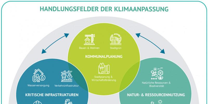 Zentrum Klimaanpassung Artikelbild