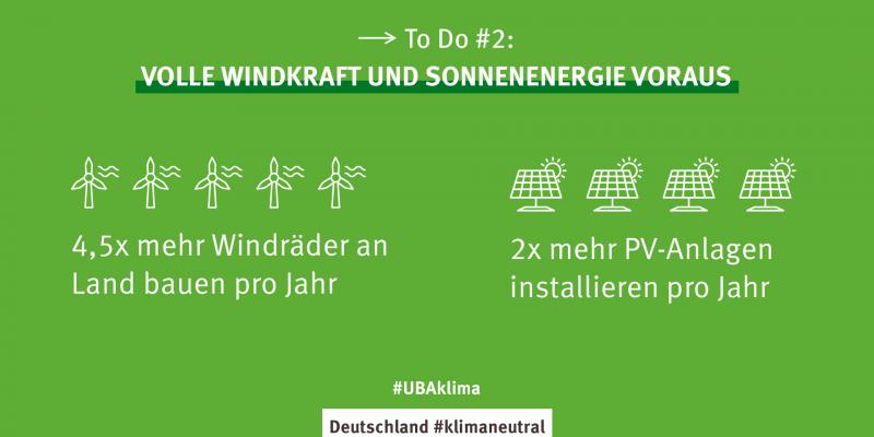 Eine Grafik mit der Handlungsempfehlung Windkraft und Sonnenenergie massiv auszubauen