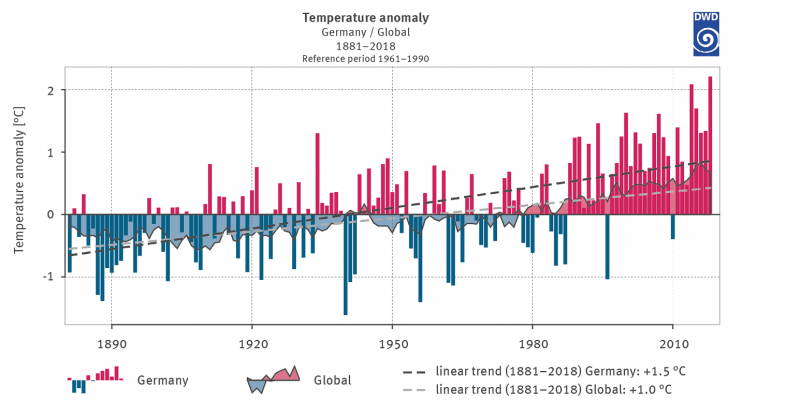 Figure 2: Deviation of temperature for Germany and globally from the long-term mean 1961-1990
