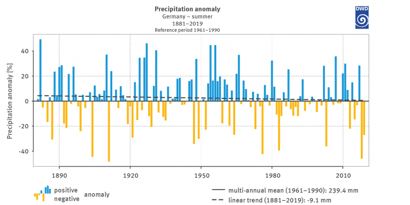 Figure 4: Percentage of deviation of summer precipitation (June, July, August) for Germany from the multi-annual mean of summer precipitation totals 1961–1990