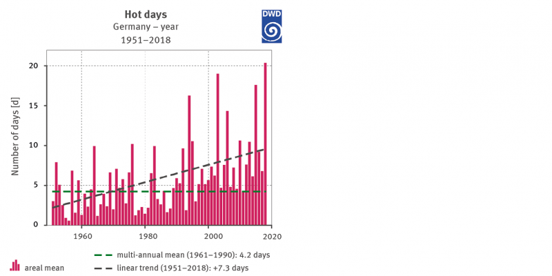 Figure 5: Number of hot days for Germany 1951-2018