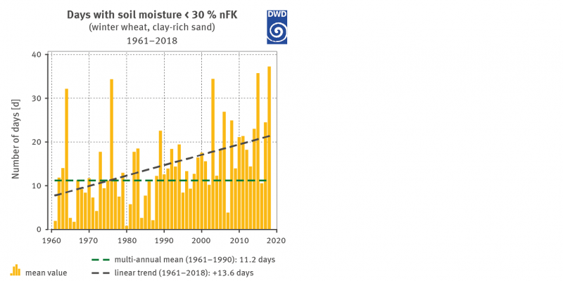 Figure 9: Annual number of days with soil moisture values below 30% nFK for winter wheat on light soil (clay-rich sand).