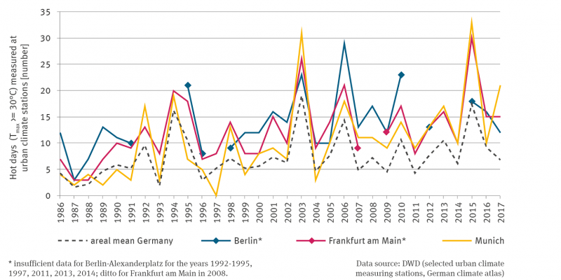 Four lines show the number of hot days in the cities of Berlin, Frankfurt am Main and Munich from 1986 to 2017. With the exception of Munich, there are individual data gaps in the time series. The area mean for Germany is also shown as dashed lines. All lines increase with fluctuations between the years. No trend analysis was carried out. In 2003 and 2015 there were the highest values with over 30 days in all cases.