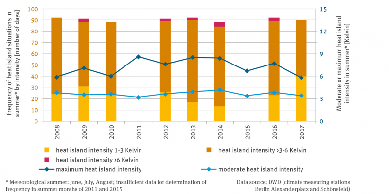 The frequency of heat island situations in the meteorological summer, i.e. from the beginning of June to the end of August, is presented in the form of stack columns using data for Berlin.
