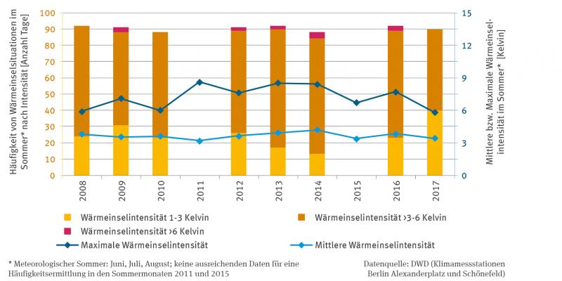 Die Häufigkeit von Wärmeinsel-Situationen im meteorologischen Sommer, d.h. von Anfang Juni bis Ende August, wird in Form von Stapelsäulen anhand von Daten für Berlin dargestellt.