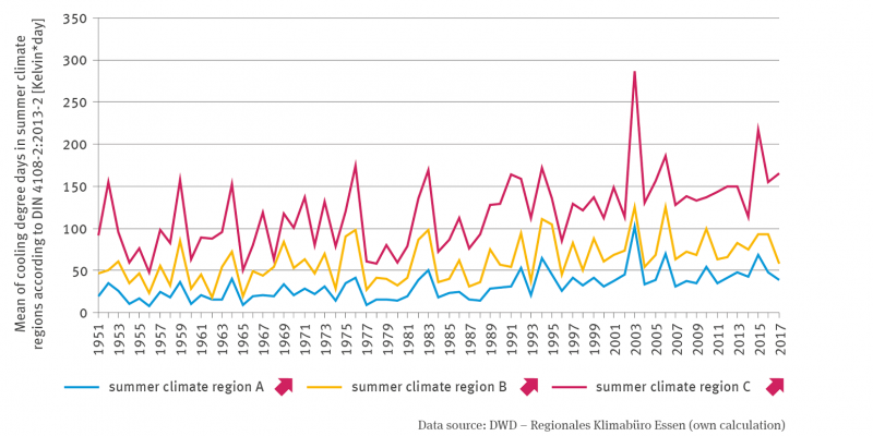 The line graph shows the mean of the cooling degree days in the summer climate regions according to DIN4108-2:2013-2 in Kelvin per day for 1951 to 2017. The figure is differentiated for the summer climate regions A, B and C. All three lines show a significantly increasing trend with clear fluctuations between the years, with a clear high point in 2003.