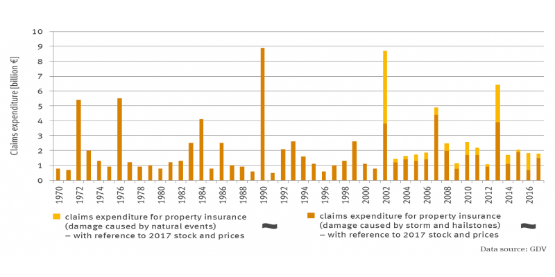 The stacking column diagram shows the claims expenditure in billions of euros in property insurance (windstorm and hail) in relation to the portfolio and prices in 2017 for 1970 to 2017, and also the claims expenditure in property insurance (natural hazards) in relation to the portfolio and prices in 2017 for 2002 to 2017.